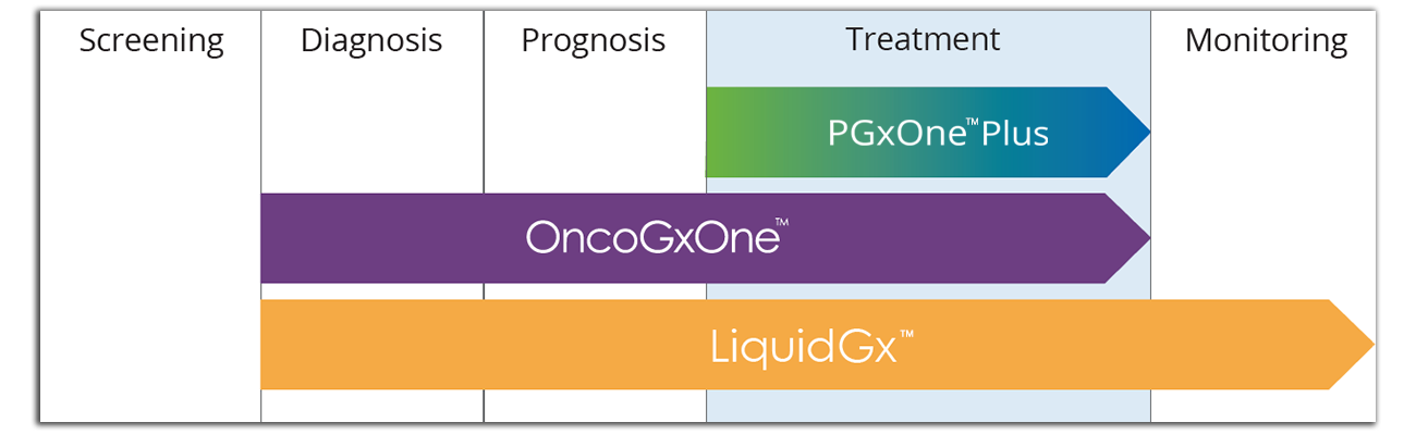 Admera-Health-Suite-of-NGS-Tests OncoGxOne™ - Solid Tumor Profiling